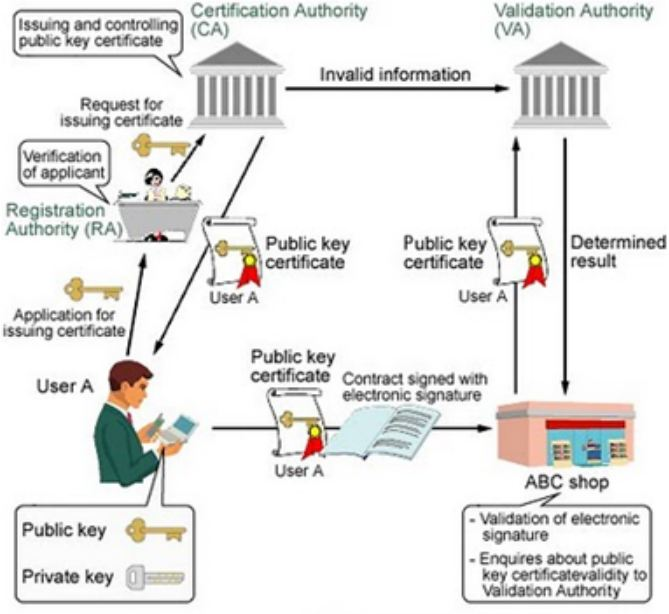 Use of Digital Certificates – TRITAMA (TRIBHAKTI INSPEKTAMA SMG)